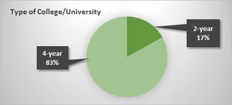 Pie chart showing 83% of Project career students are in 4-year institutions and 17% in 2-year programs.