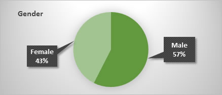 A pie chart showing that 57% of Project Career students are male and 43% female.