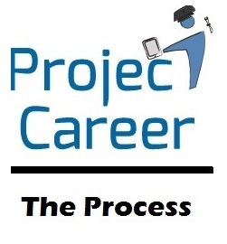 Project Career The Process logo